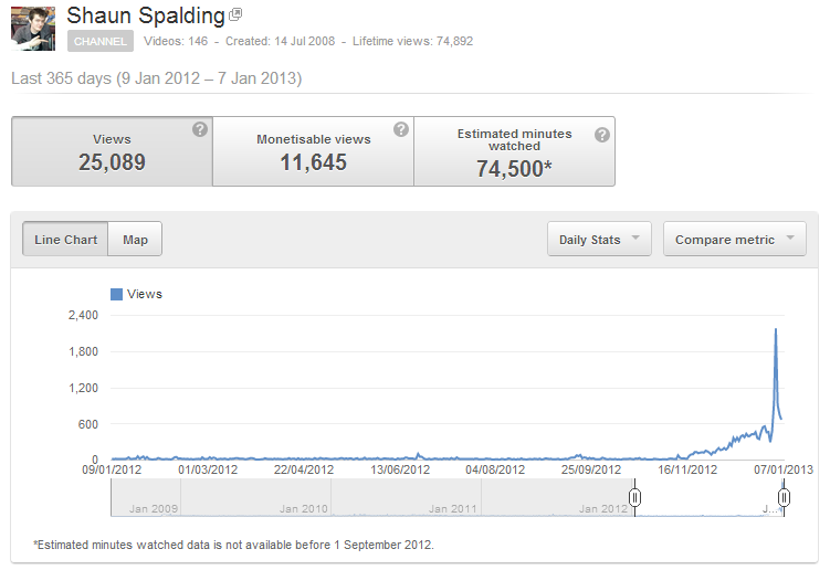 Views increasing over time.
